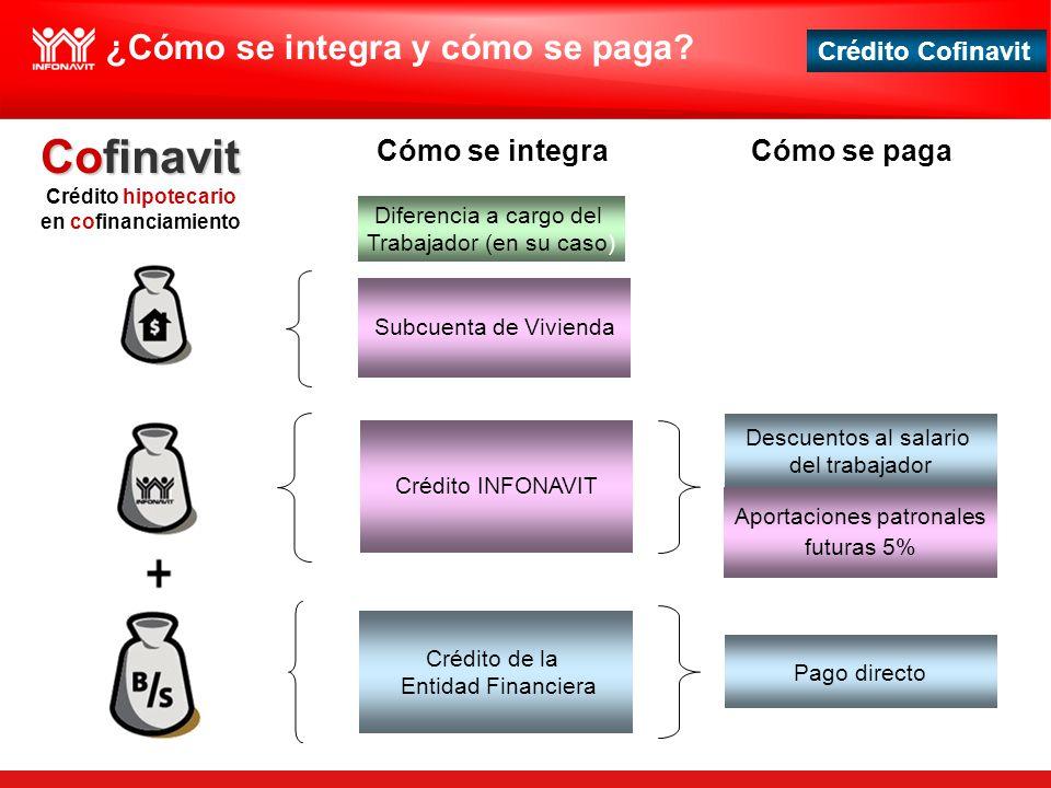 Cofinavit ¿Cómo se integra y cómo se paga Cómo se integra