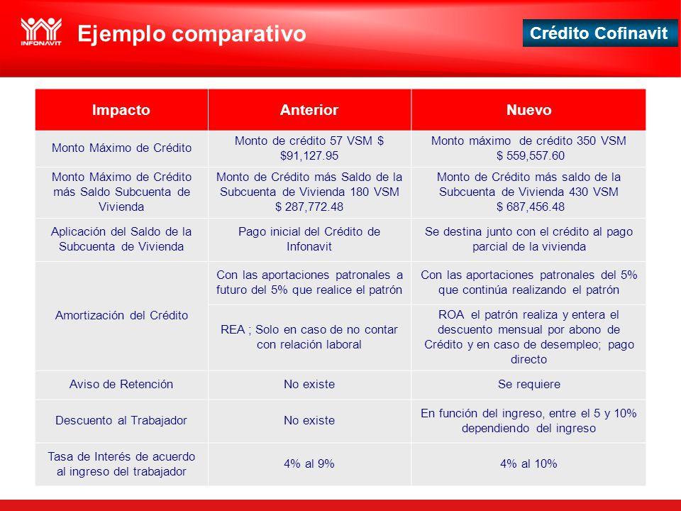 Ejemplo comparativo Impacto Anterior Nuevo Monto Máximo de Crédito