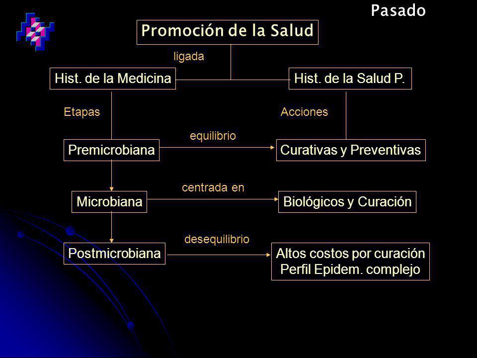 Pasado Promoción de la Salud Hist. de la Medicina Hist. de la Salud P.