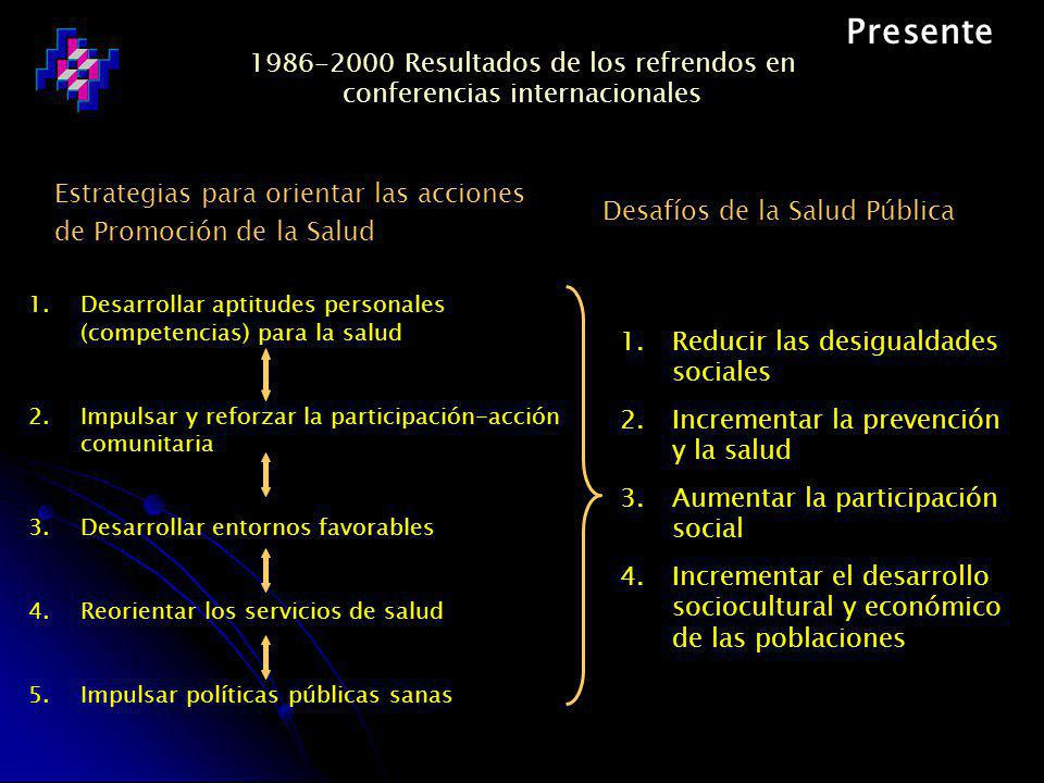 Presente 1986-2000 Resultados de los refrendos en