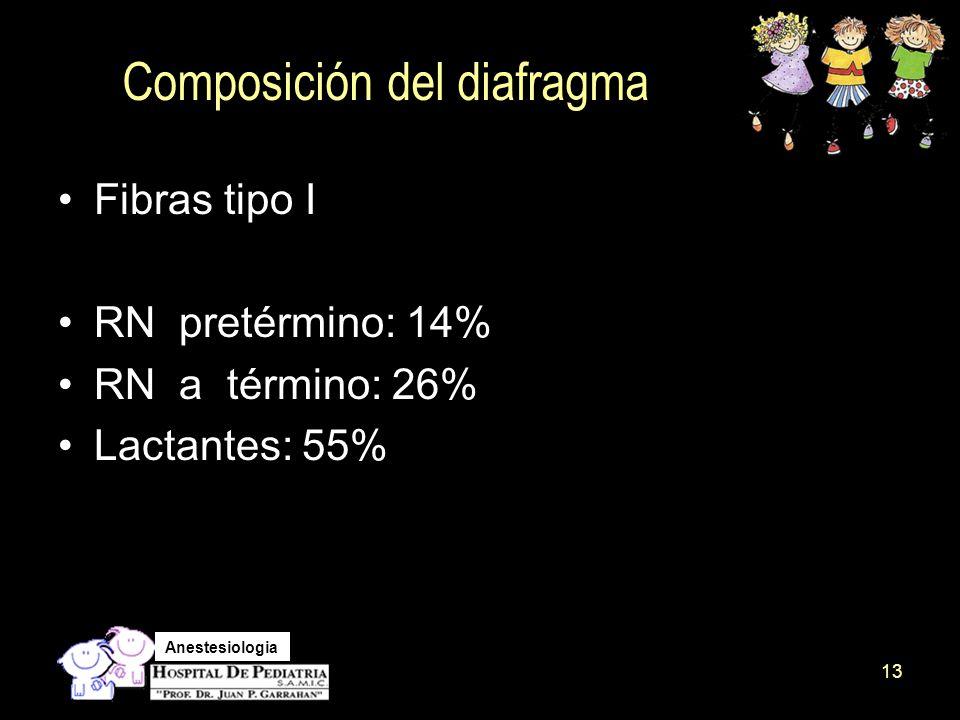 Composición del diafragma