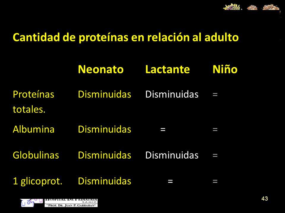 Cantidad de proteínas en relación al adulto