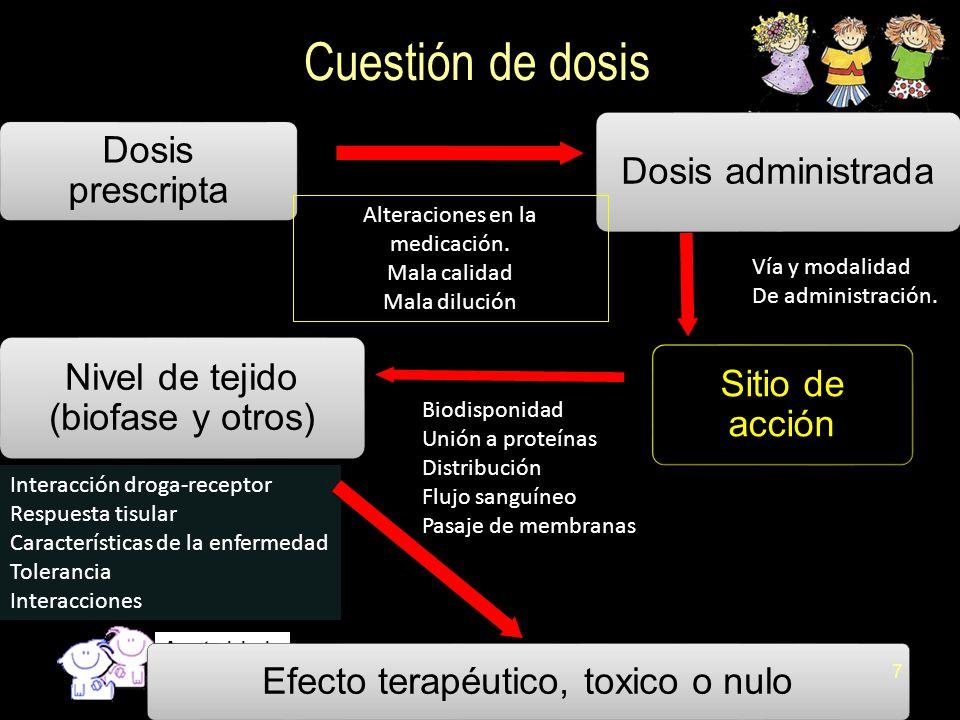 Cuestión de dosis Dosis prescripta Dosis administrada