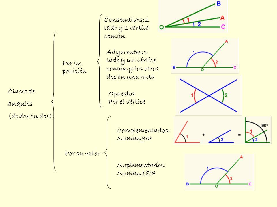 Consecutivos: 1 lado y 1 vértice común