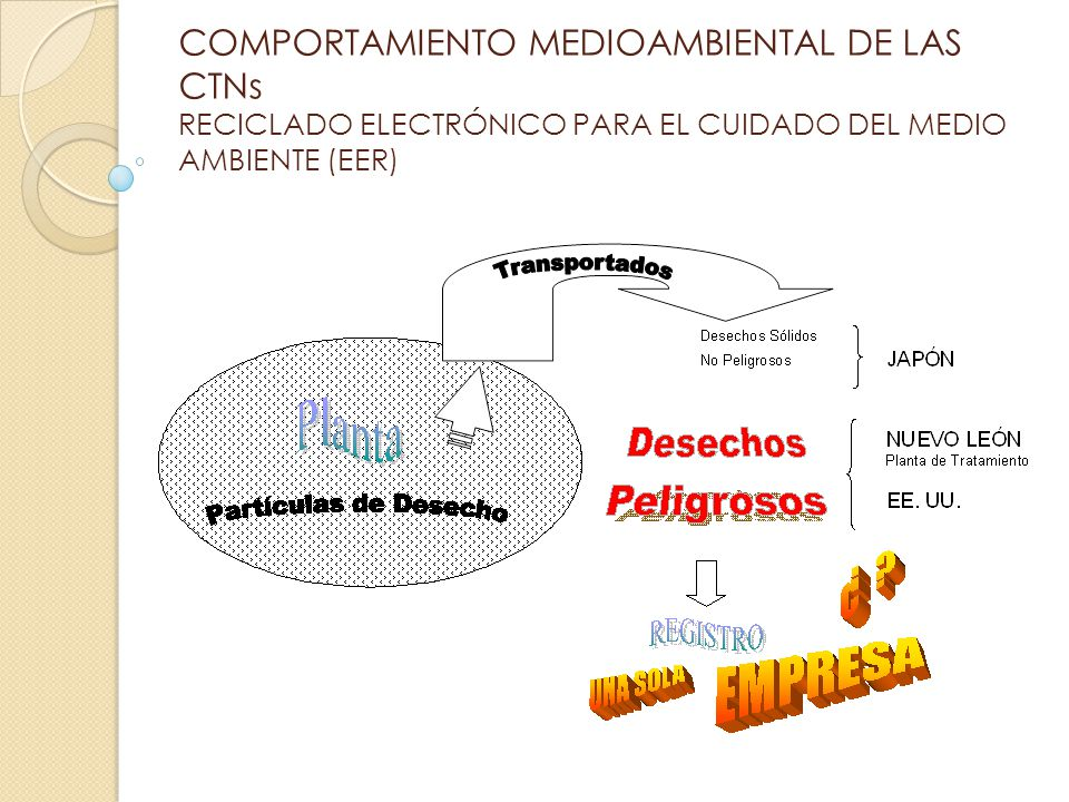 COMPORTAMIENTO MEDIOAMBIENTAL DE LAS CTNs RECICLADO ELECTRÓNICO PARA EL CUIDADO DEL MEDIO AMBIENTE (EER)
