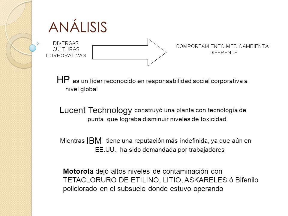 ANÁLISIS HP es un líder reconocido en responsabilidad social corporativa a nivel global.