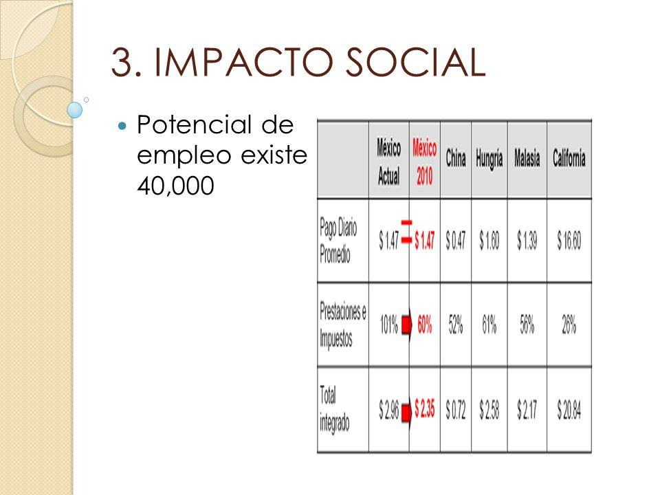 3. IMPACTO SOCIAL Potencial de empleo existe 40,000