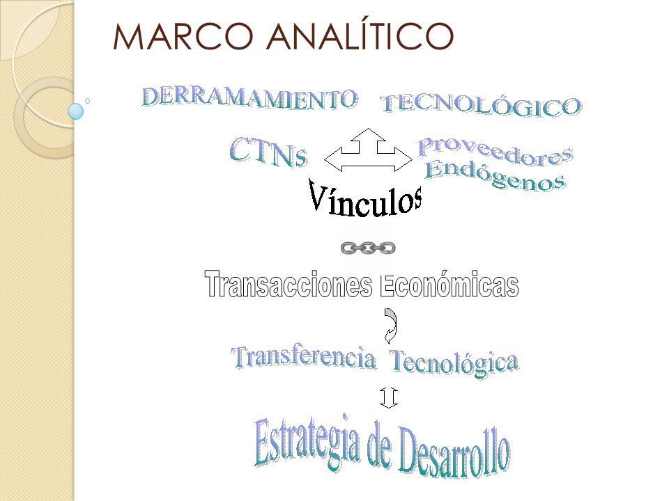 MARCO ANALÍTICO Hirschman (1958)