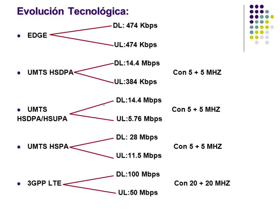 Evolución Tecnológica: DL: 474 Kbps