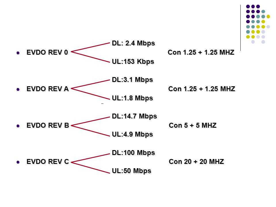 DL: 2.4 Mbps EVDO REV 0 Con 1.25 + 1.25 MHZ. UL:153 Kbps.