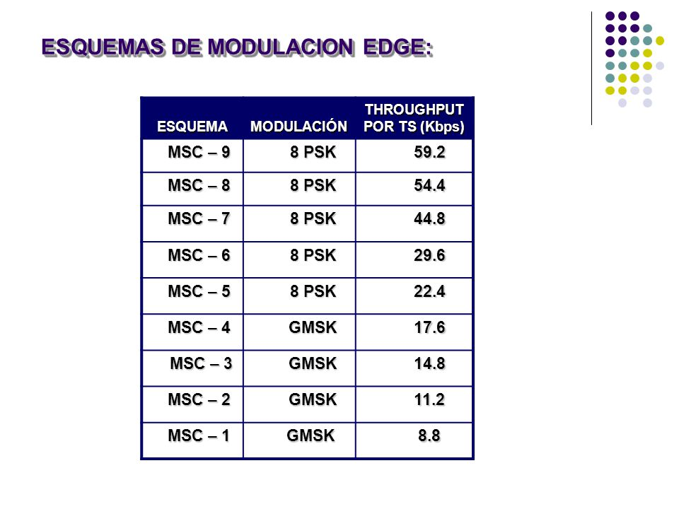 ESQUEMAS DE MODULACION EDGE: