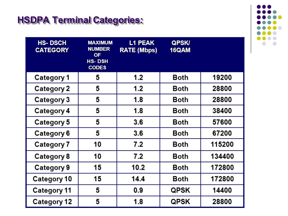HSDPA Terminal Categories: