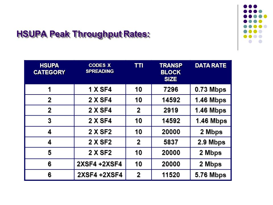 HSUPA Peak Throughput Rates: