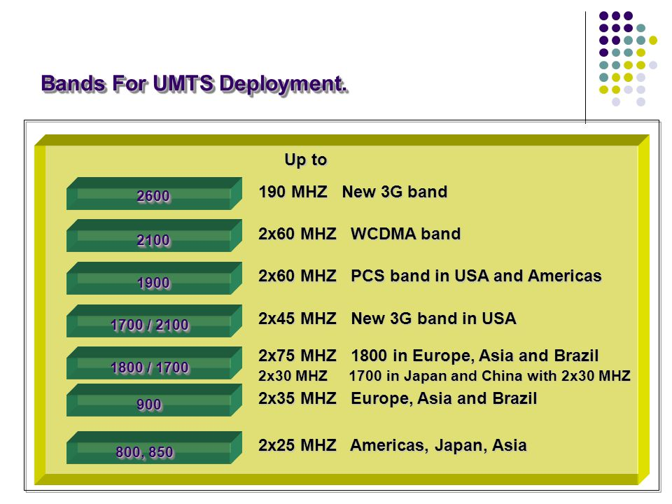 Bands For UMTS Deployment.