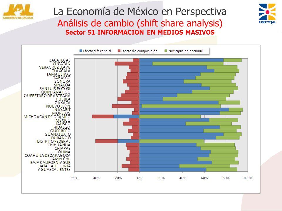 La Economía de México en Perspectiva Análisis de cambio (shift share analysis) Sector 51 INFORMACION EN MEDIOS MASIVOS