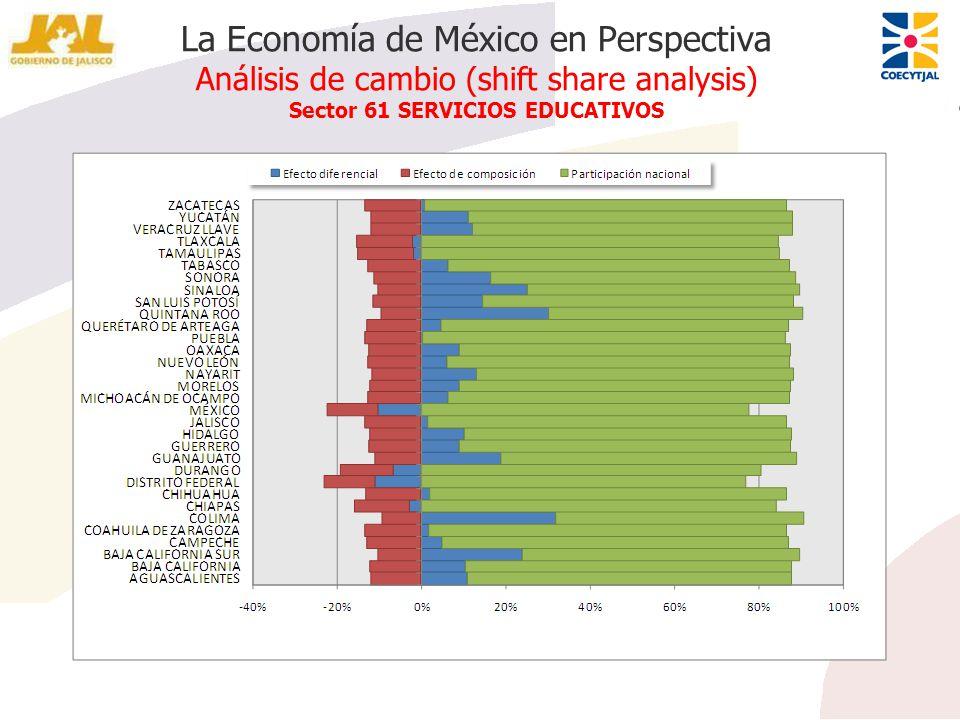 La Economía de México en Perspectiva Análisis de cambio (shift share analysis) Sector 61 SERVICIOS EDUCATIVOS