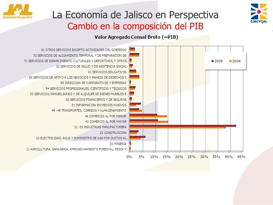 La Economía de Jalisco en Perspectiva Cambio en la composición del PIB