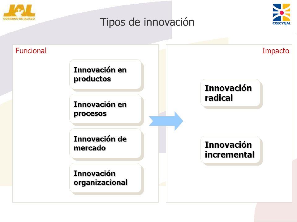 Tipos de innovación Innovación radical Innovación incremental