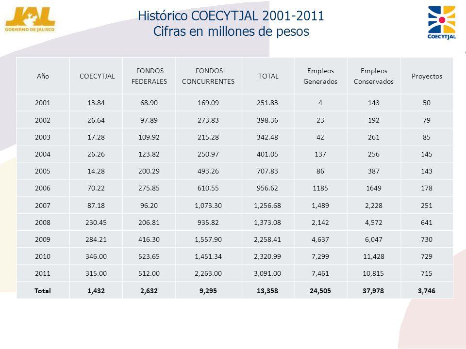 Histórico COECYTJAL 2001-2011 Cifras en millones de pesos