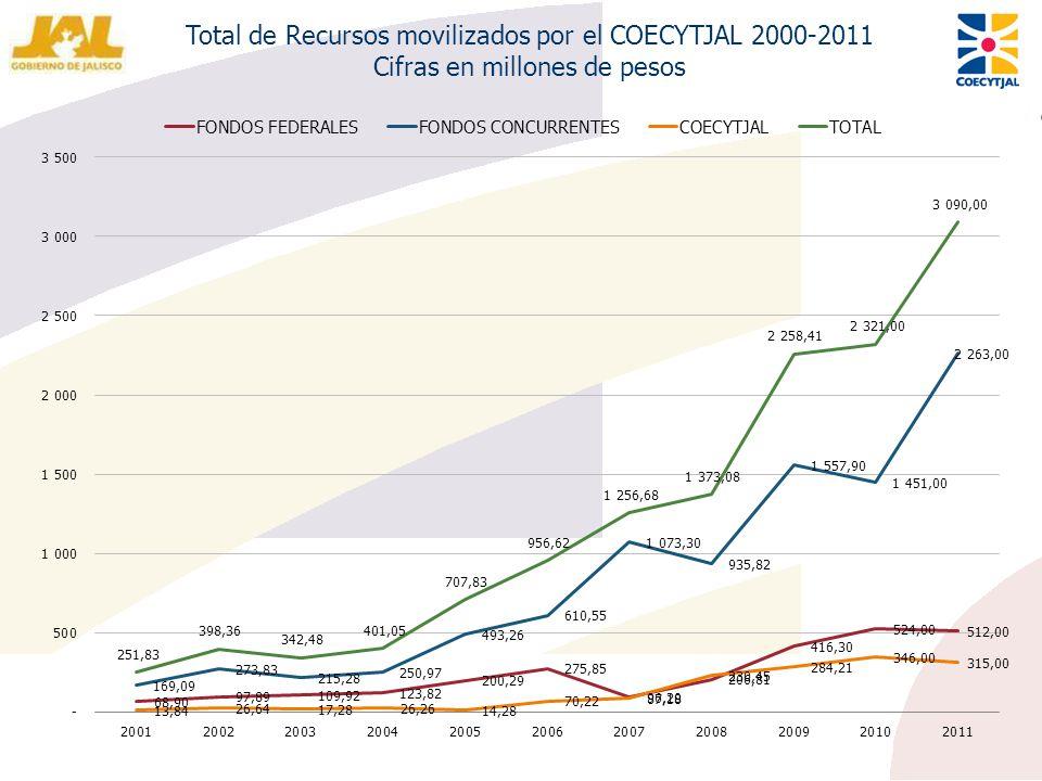 Total de Recursos movilizados por el COECYTJAL 2000-2011 Cifras en millones de pesos