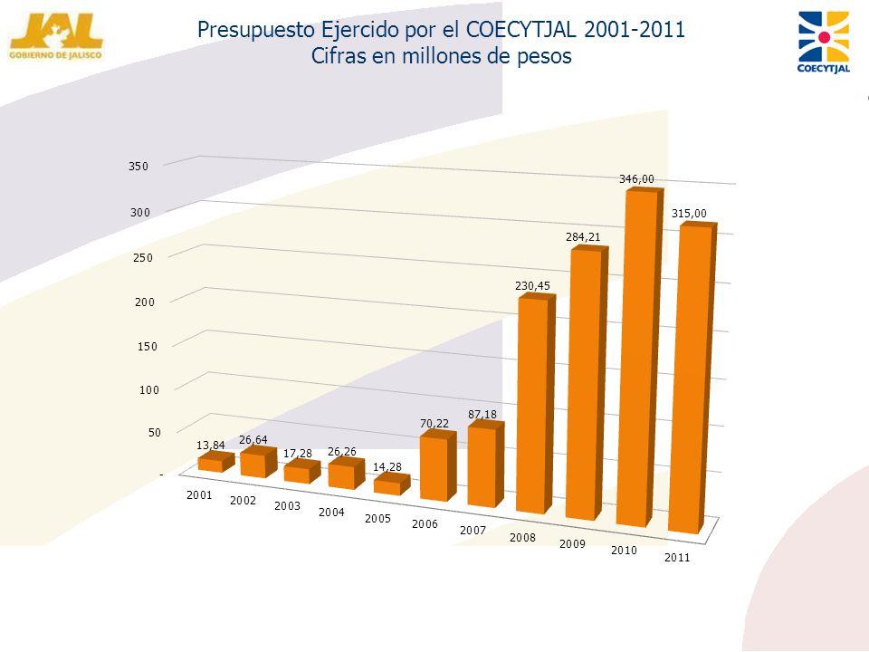 Presupuesto Ejercido por el COECYTJAL 2001-2011