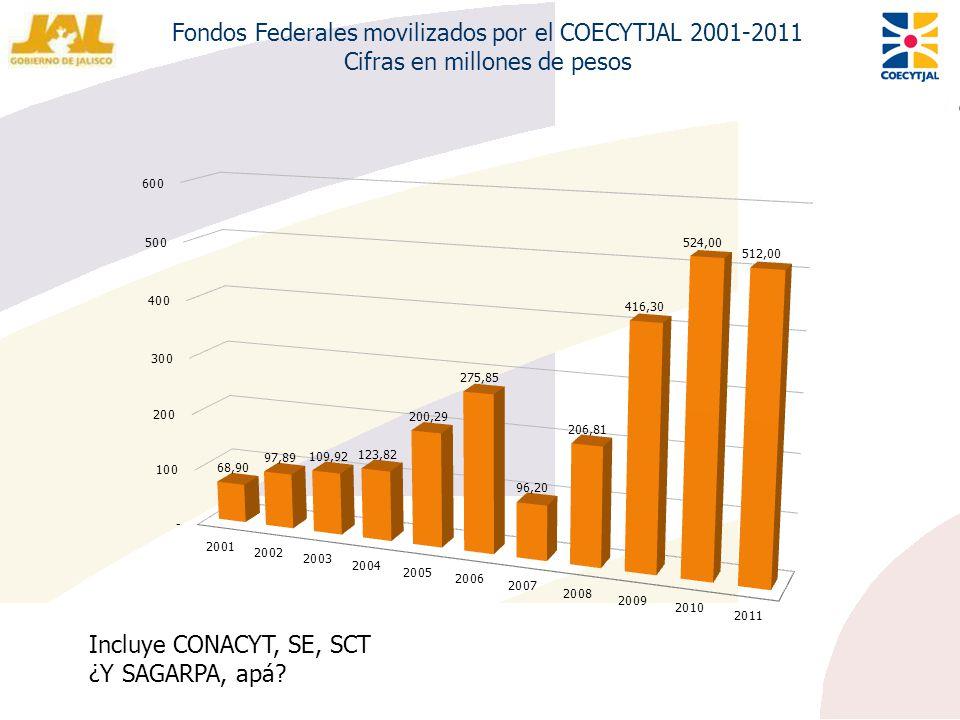 Fondos Federales movilizados por el COECYTJAL 2001-2011