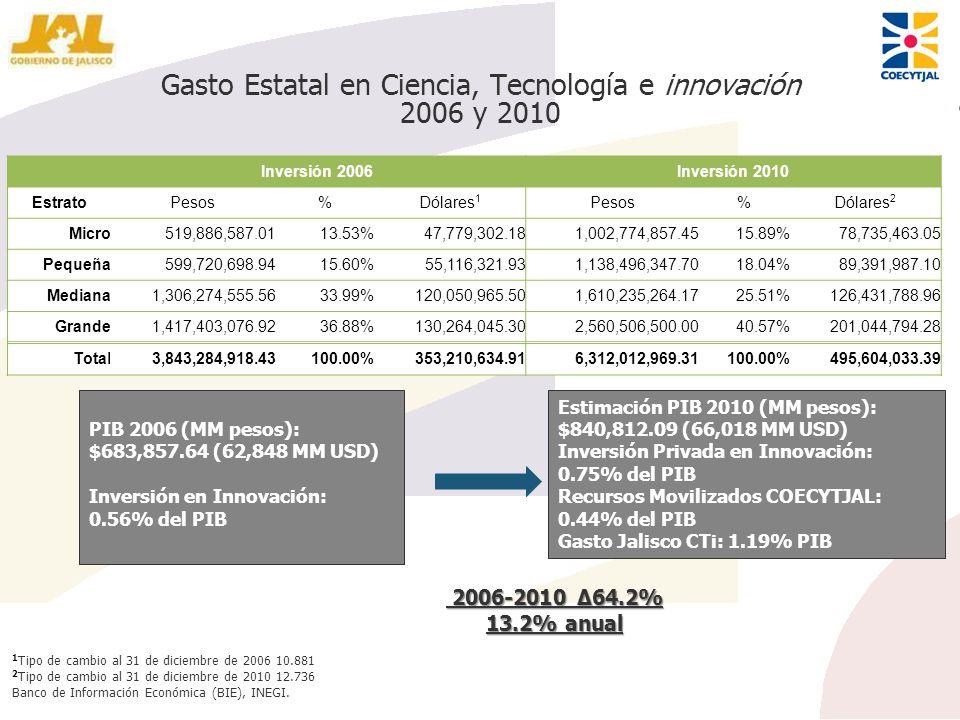 Gasto Estatal en Ciencia, Tecnología e innovación 2006 y 2010