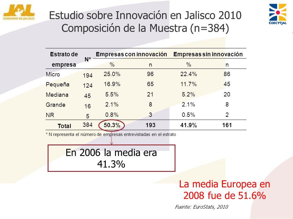 Empresas con innovación Empresas sin innovación