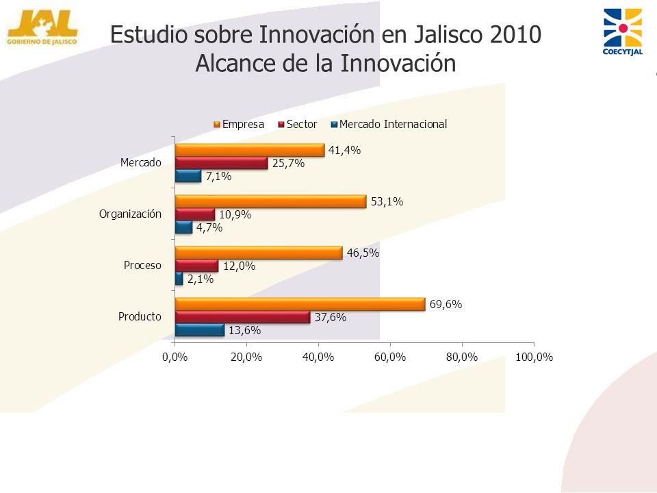Estudio sobre Innovación en Jalisco 2010 Alcance de la Innovación
