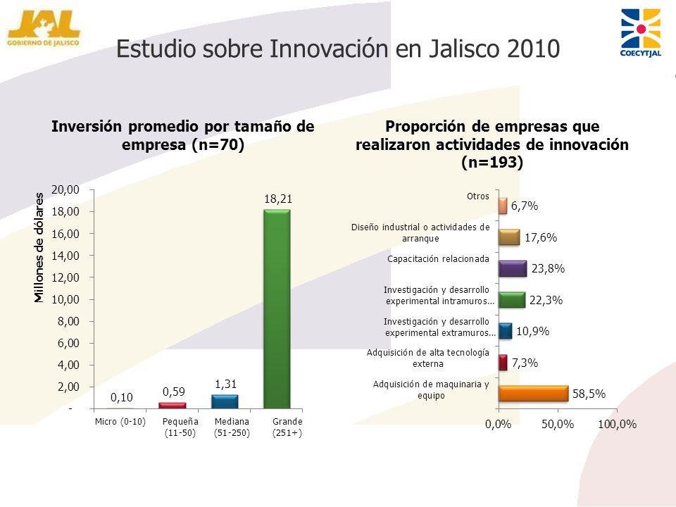 Estudio sobre Innovación en Jalisco 2010