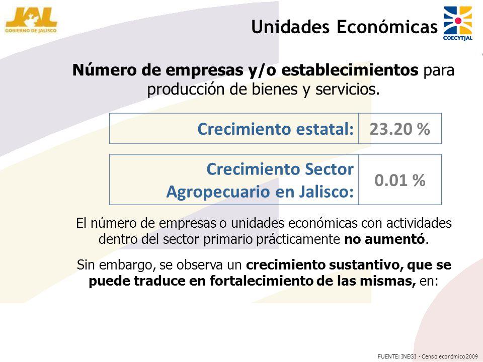 Crecimiento Sector Agropecuario en Jalisco: 0.01 %