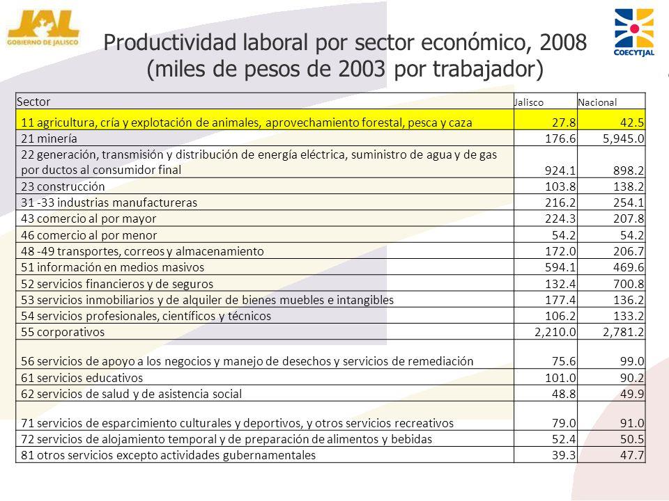 Productividad laboral por sector económico, 2008