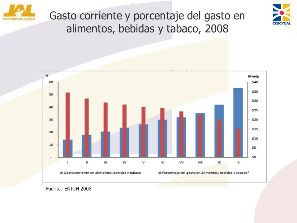 Gasto corriente y porcentaje del gasto en alimentos, bebidas y tabaco, 2008