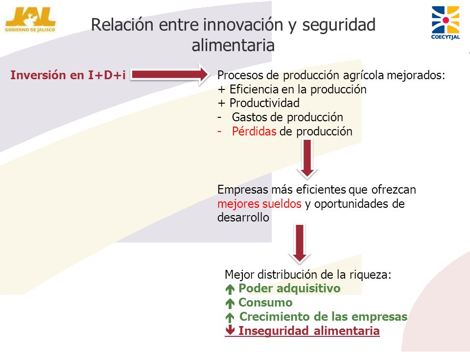 Relación entre innovación y seguridad alimentaria