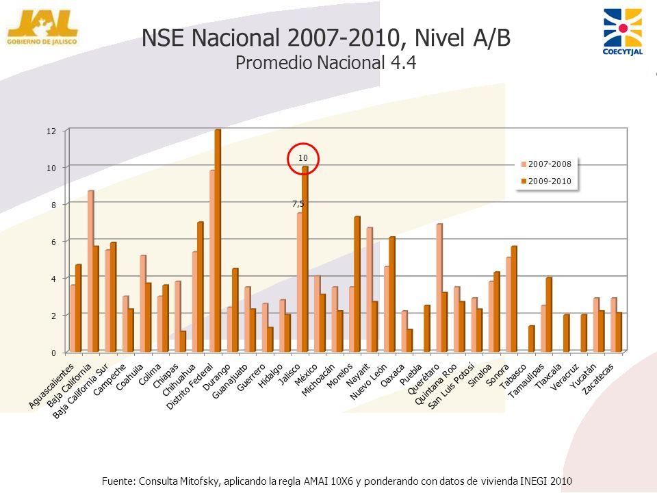 NSE Nacional 2007-2010, Nivel A/B Promedio Nacional 4.4