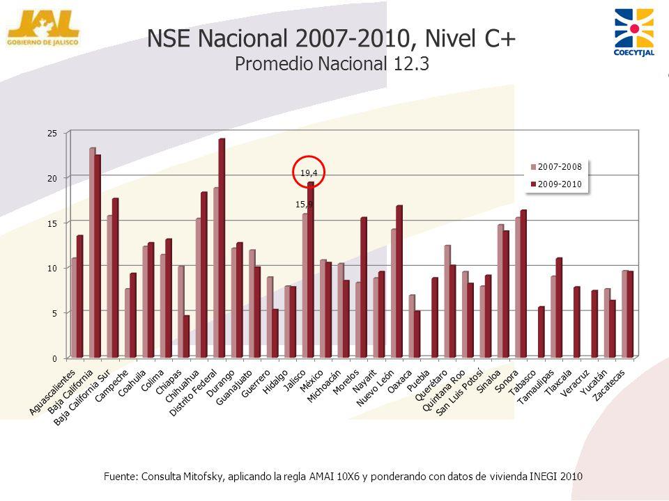 NSE Nacional 2007-2010, Nivel C+ Promedio Nacional 12.3