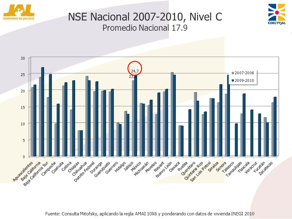 NSE Nacional 2007-2010, Nivel C Promedio Nacional 17.9