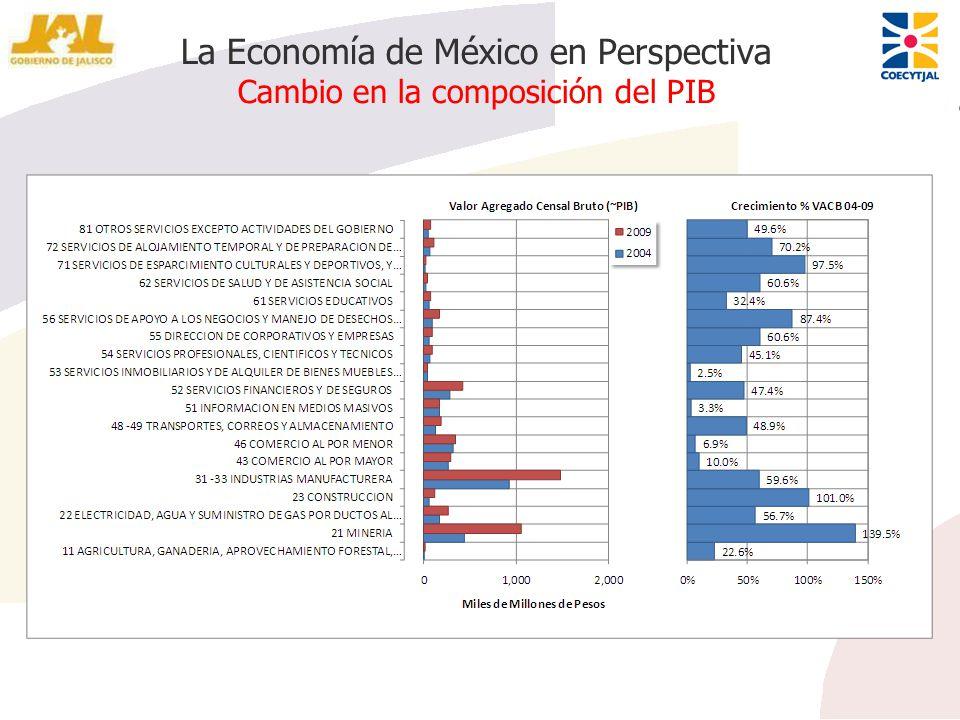 La Economía de México en Perspectiva Cambio en la composición del PIB