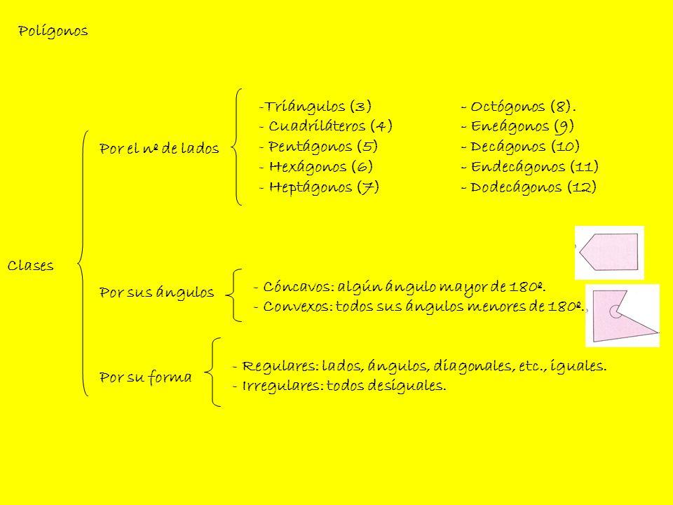 Polígonos Triángulos (3) - Octógonos (8). Cuadriláteros (4) - Eneágonos (9) Pentágonos (5) - Decágonos (10)
