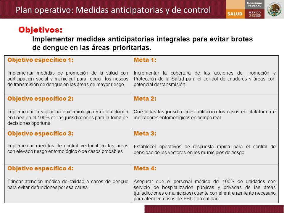Plan operativo: Medidas anticipatorias y de control