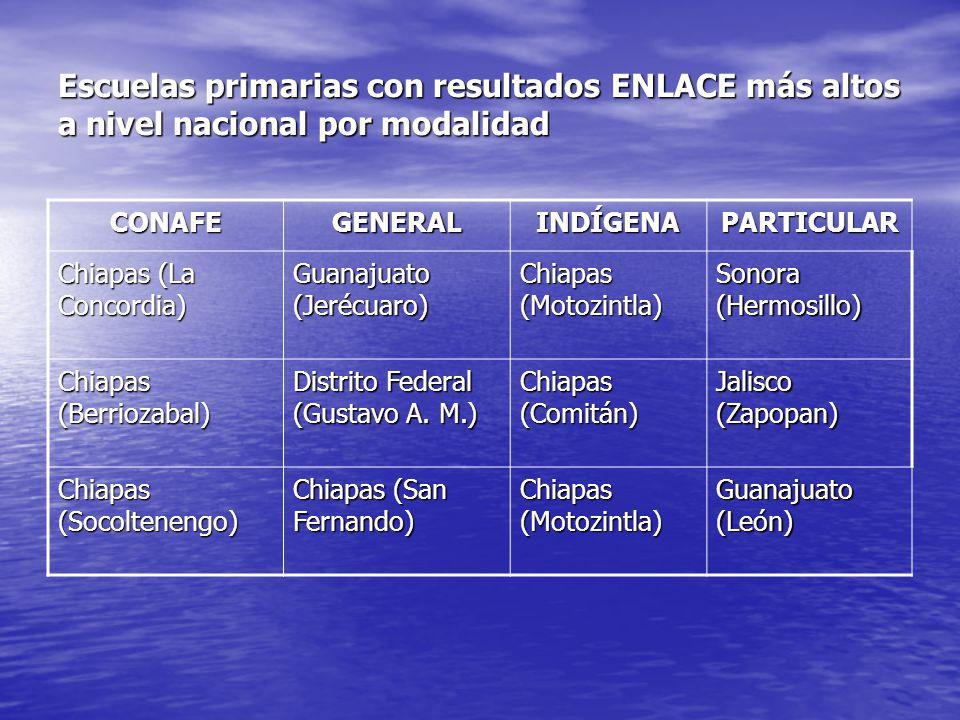 Escuelas primarias con resultados ENLACE más altos a nivel nacional por modalidad