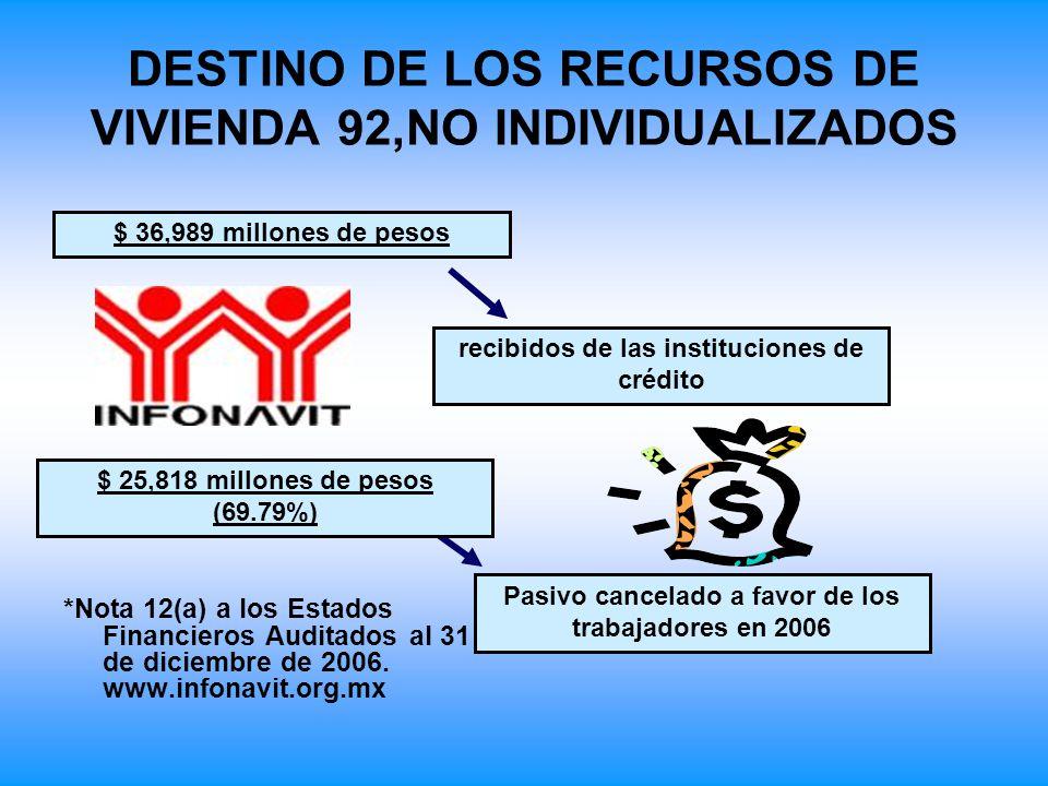 DESTINO DE LOS RECURSOS DE VIVIENDA 92,NO INDIVIDUALIZADOS