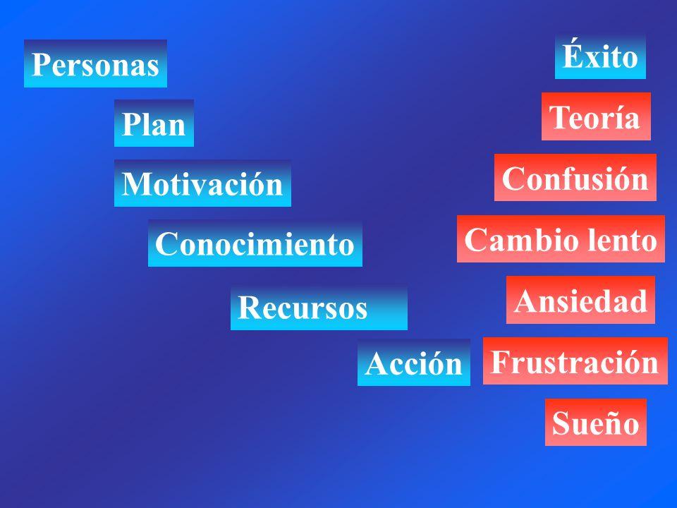 Éxito Personas. Teoría. Plan. Confusión. Motivación. Cambio lento. Conocimiento. Ansiedad. Recursos.