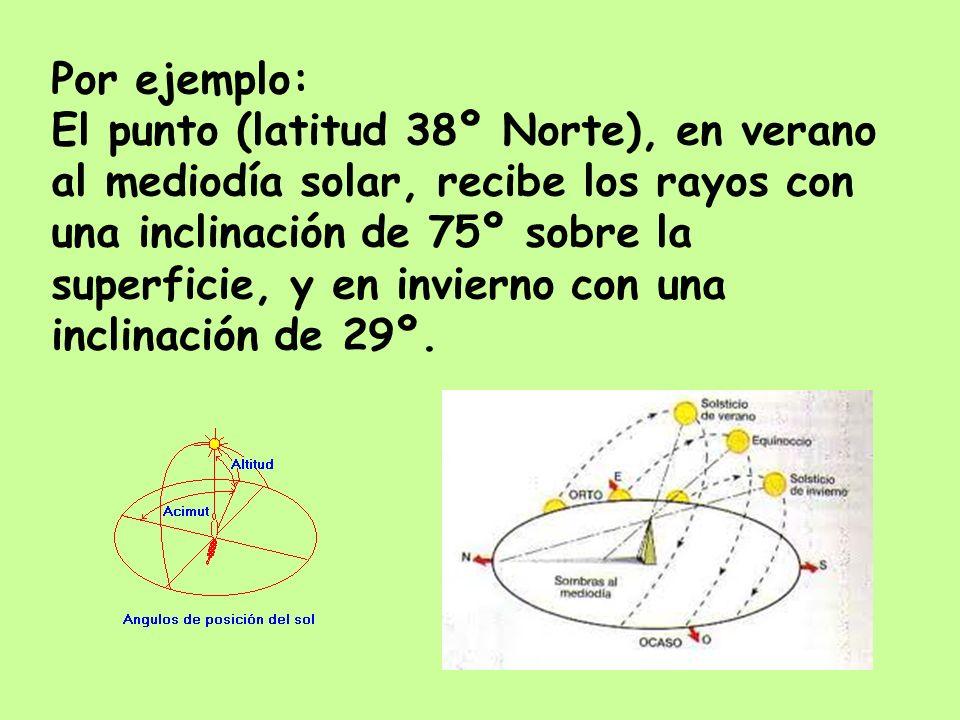 Por ejemplo:El punto (latitud 38º Norte), en verano. al mediodía solar, recibe los rayos con. una inclinación de 75º sobre la.