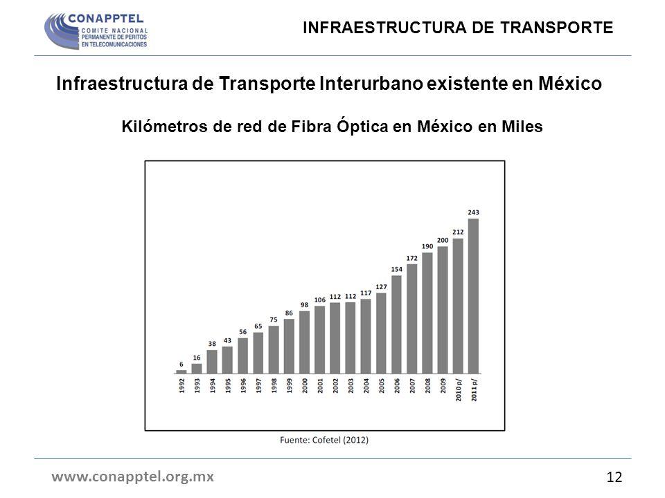 Kilómetros de red de Fibra Óptica en México en Miles