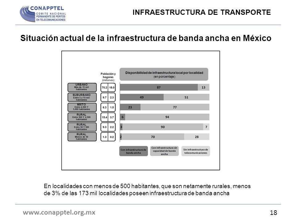 Situación actual de la infraestructura de banda ancha en México