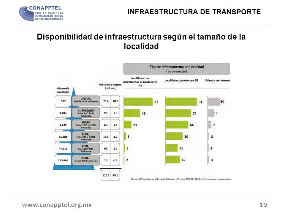 Disponibilidad de infraestructura según el tamaño de la localidad