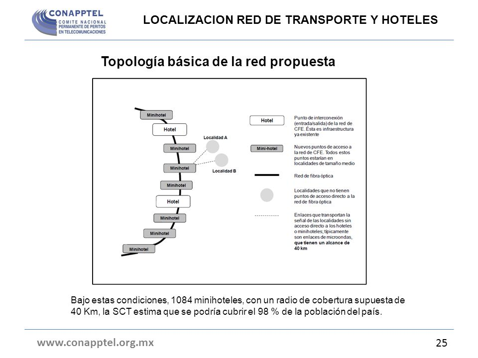 Topología básica de la red propuesta