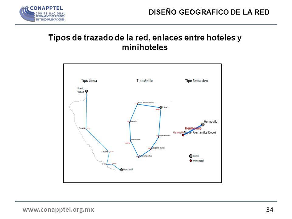 Tipos de trazado de la red, enlaces entre hoteles y minihoteles