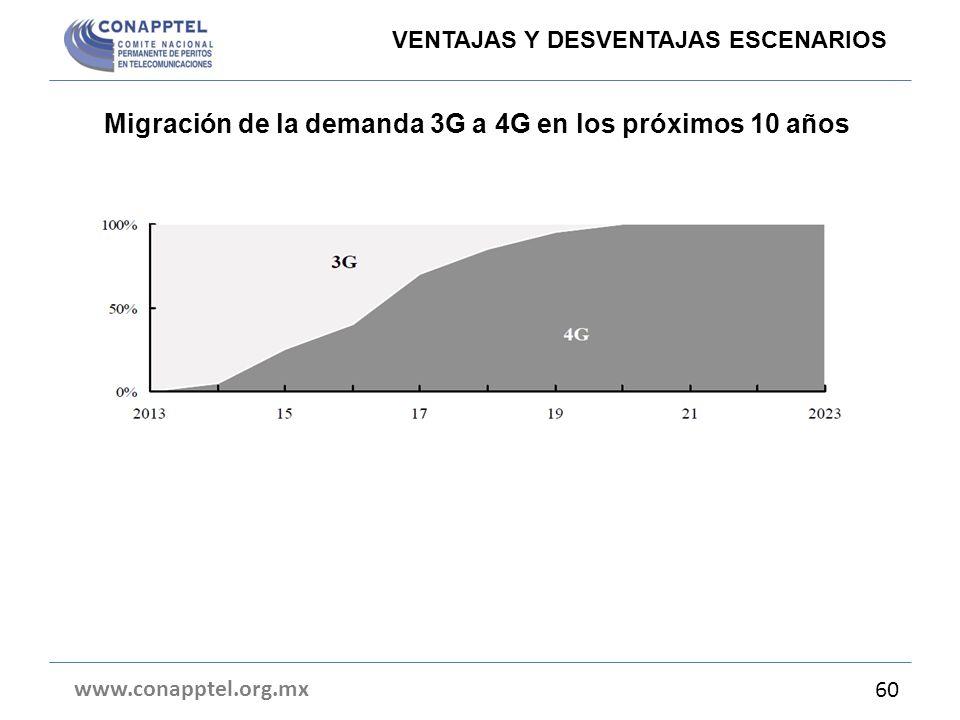Migración de la demanda 3G a 4G en los próximos 10 años